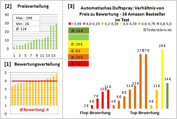 automatisches-duftspray Test Bewertung