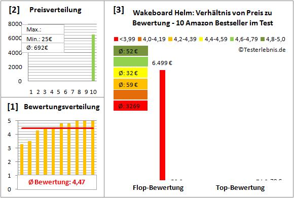 Wakeboard-Helm Test Bewertung