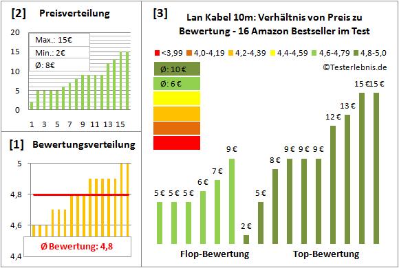 lan-kabel-10m-test-bewertung Test Bewertung