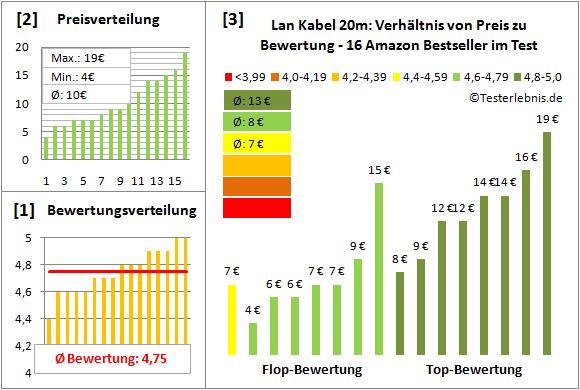 lan-kabel-20m-test-bewertung Test Bewertung