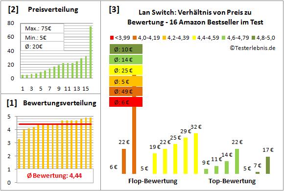lan-switch-test-bewertung Test Bewertung