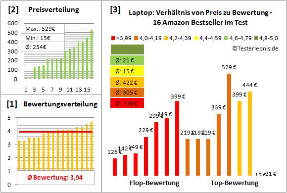 laptop-test-bewertung Test Bewertung