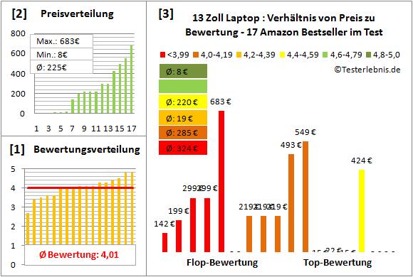 laptop-13-zoll-test-bewertung Test Bewertung