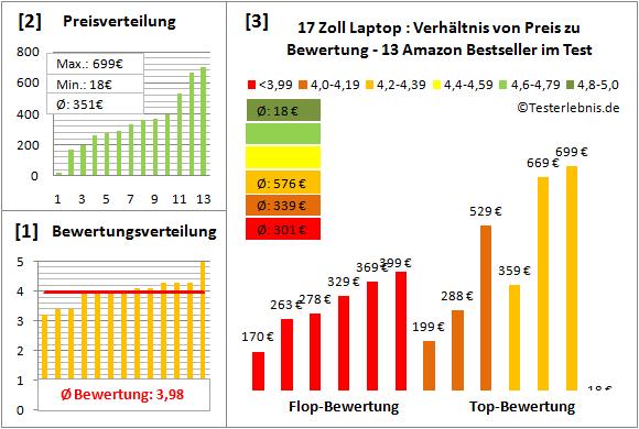 laptop-17-zoll-test-bewertung Test Bewertung