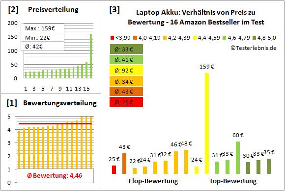 laptop-akku-test-bewertung Test Bewertung