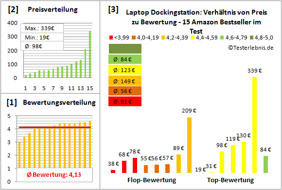 laptop-dockingstation-test-bewertung Test Bewertung