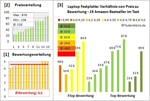 laptop-festplatte-test-bewertung Test Bewertung