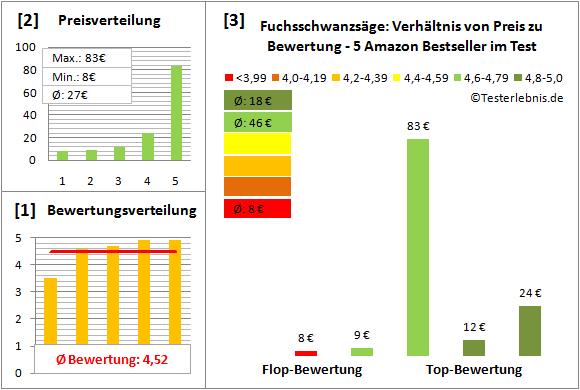 Fuchsschwanzsaege Test Bewertung
