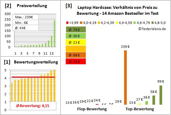 laptop-hardcase-test-bewertung Test Bewertung