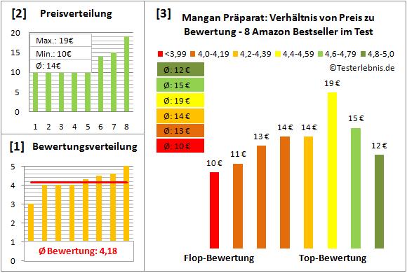 mangan-praeparat Test Bewertung