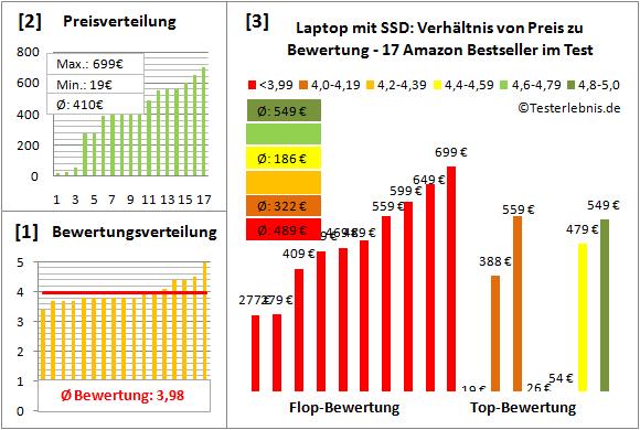 laptop-mit-ssd-test-bewertung Test Bewertung