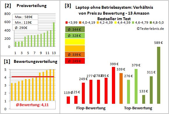 laptop-ohne-betriebssystem-test-bewertung Test Bewertung