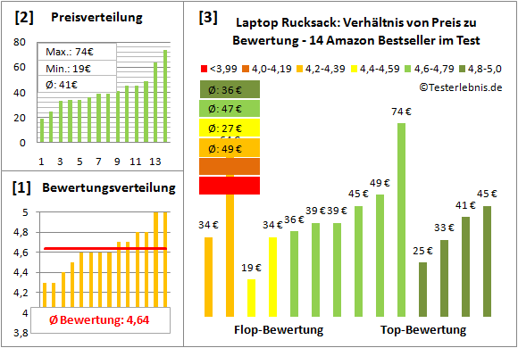 laptop-rucksack-test-bewertung Test Bewertung