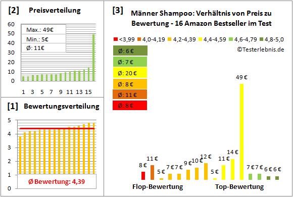 maenner-shampoo Test Bewertung