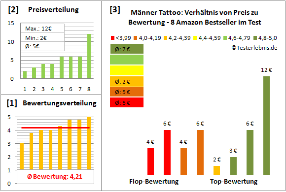 maenner-tattoo Test Bewertung