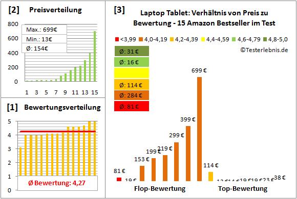 laptop-tablet-test-bewertung Test Bewertung