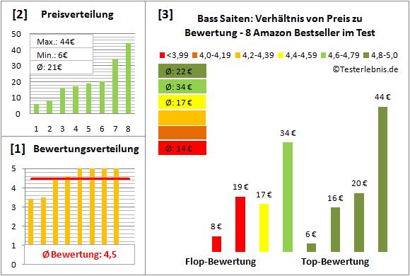 bass-saiten-test-bewertung Test Bewertung