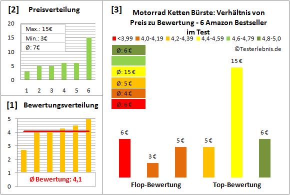 motorrad-ketten-buerste Test Bewertung