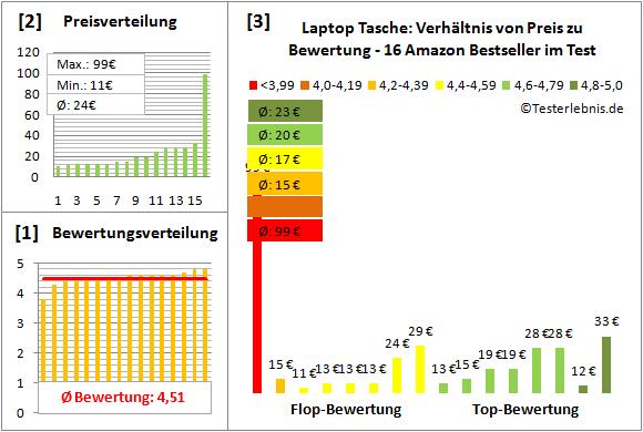 laptop-tasche-test-bewertung Test Bewertung