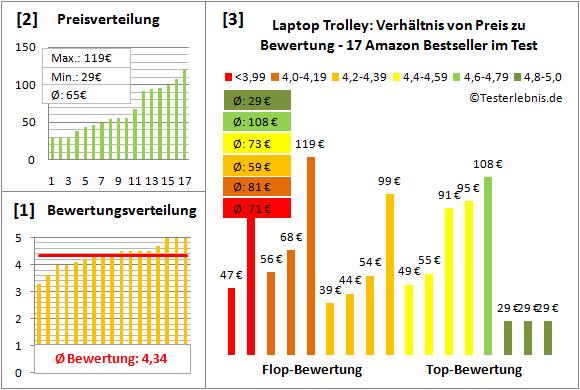 laptop-trolley-test-bewertung Test Bewertung