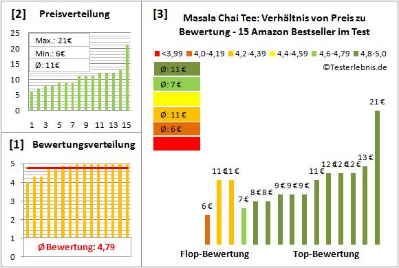 masala-chai-tee Test Bewertung