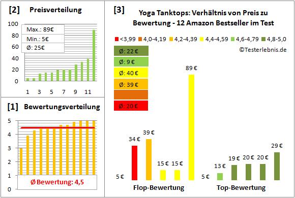 Yoga-Tanktops Test Bewertung