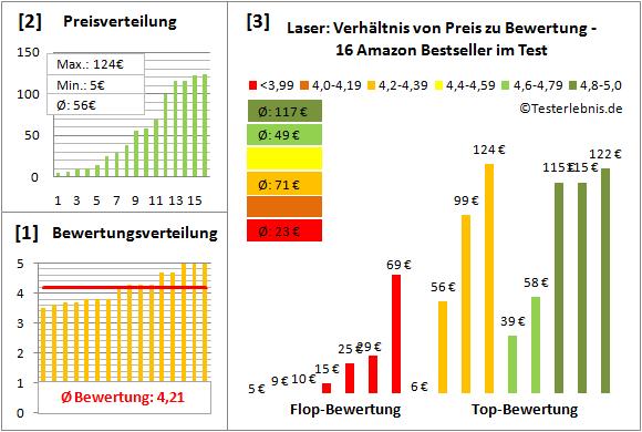 laser-test-bewertung Test Bewertung
