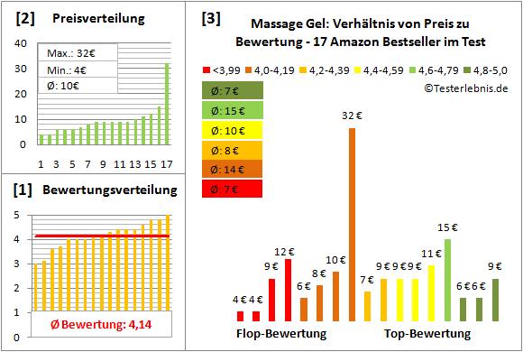 massage-gel Test Bewertung