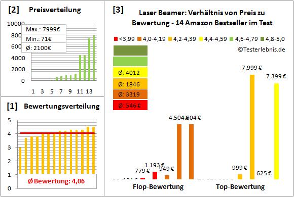 laser-beamer-test-bewertung Test Bewertung