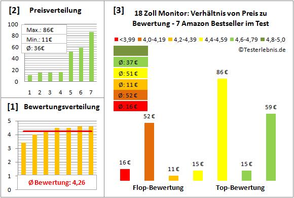 18-zoll-monitor-test-bewertung Test Bewertung