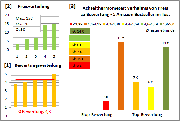 achselthermometer Test Bewertung
