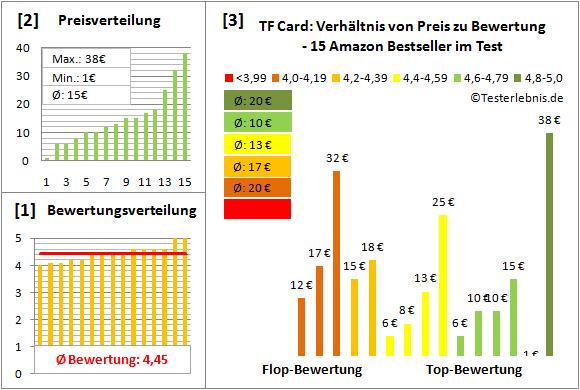 tf-card Test Bewertung