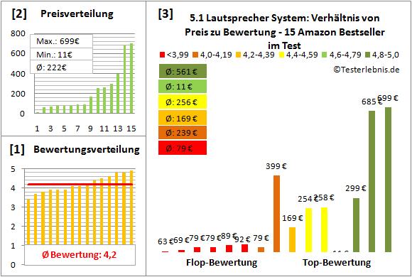 5.1-lautsprecher-system-test-bewertung Test Bewertung