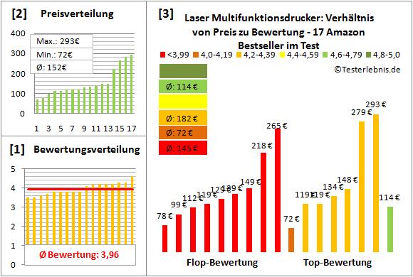 laser-multifunktionsdrucker-test-bewertung Test Bewertung