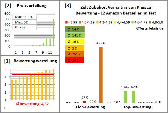 Zelt-Zubehoer Test Bewertung