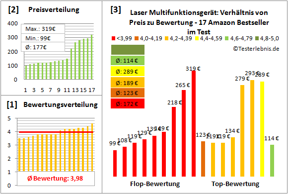 laser-multifunktionsgeraet-test-bewertung Test Bewertung