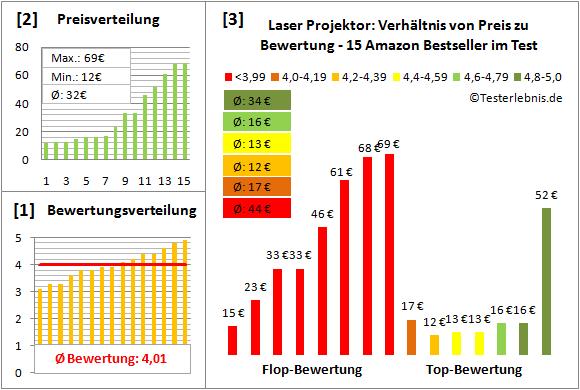 laser-projektor-test-bewertung Test Bewertung