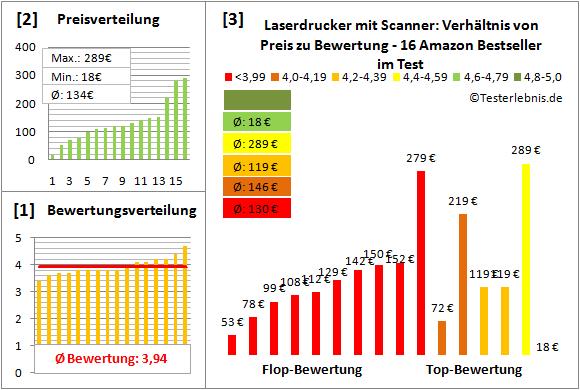 laserdrucker-mit-scanner-test-bewertung Test Bewertung