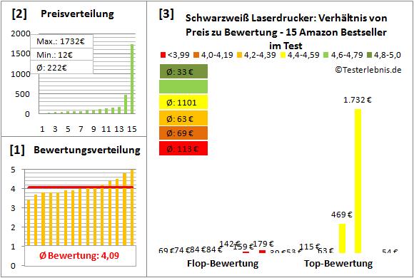 laserdrucker-schwarzweiss-test-bewertung Test Bewertung
