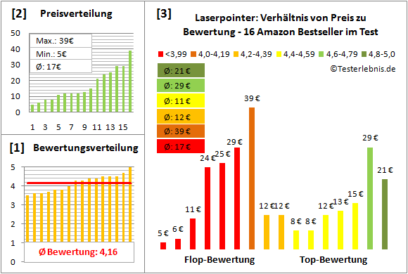 laserpointer-test-bewertung Test Bewertung