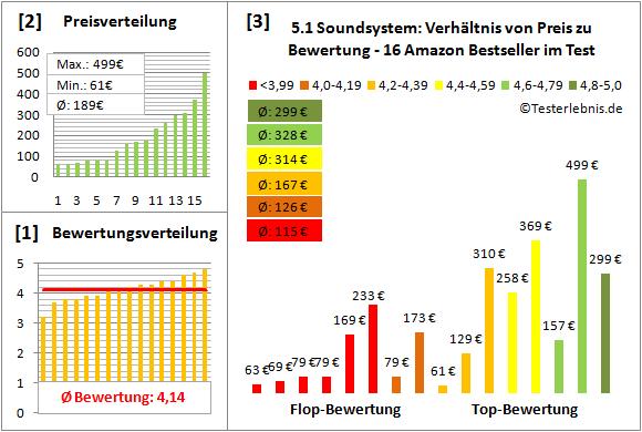 5.1-soundsystem-test-bewertung Test Bewertung
