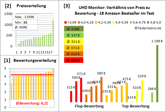 uhd-monitor Test Bewertung