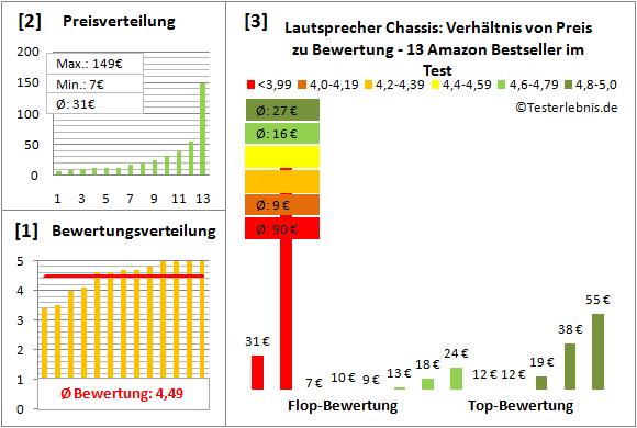lautsprecher-chassis-test-bewertung Test Bewertung