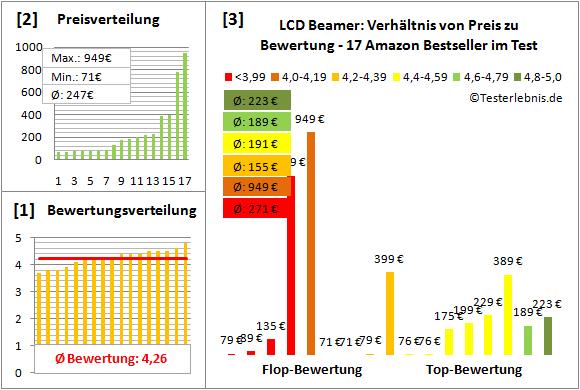 lcd-beamer-test-bewertung Test Bewertung