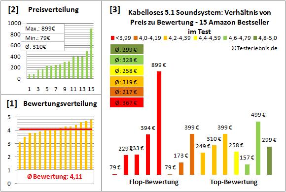 5.1-soundsystem-kabellos-test-bewertung Test Bewertung