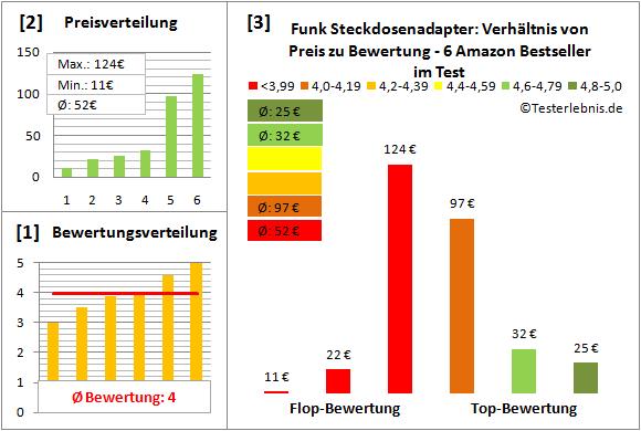 Funk-Steckdosenadapter Test Bewertung