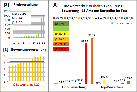 bassverstaerker-test-bewertung Test Bewertung