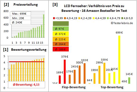 lcd-fernseher-test-bewertung Test Bewertung