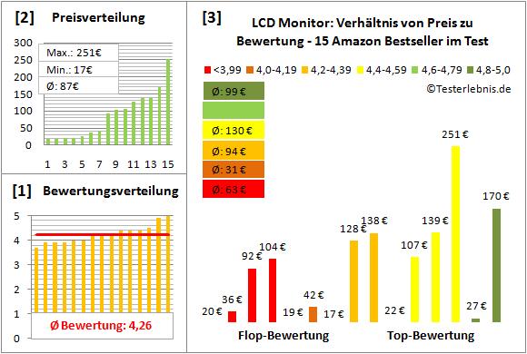 lcd-monitor-test-bewertung Test Bewertung