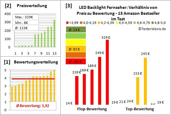 led-backlight-fernseher-test-bewertung Test Bewertung